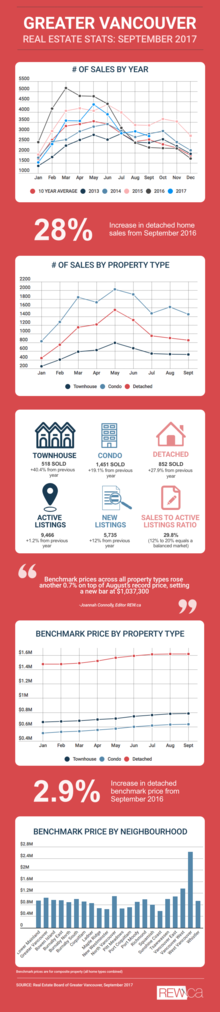 Greater Vancouver real estate stats: September 2017
