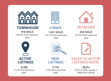 Greater Vancouver real estate stats