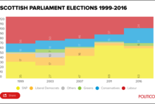 Scottish Parliament Elections