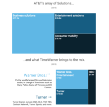 AT&T's array of Solutions