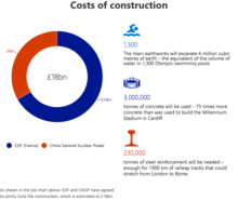 Costs of construction