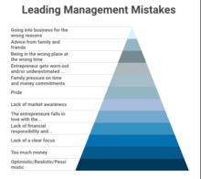 Leading Management Mistakes