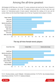 Top All Time Female Tennis Players