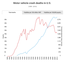 Motor Vehicle Crashes in US