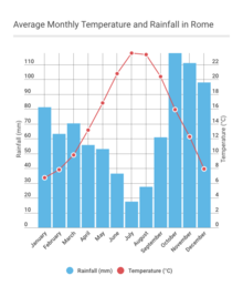 Average Monthly Temperature and Rainfall