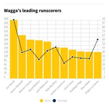 Wagga's leading runscorers