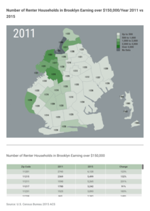 Changes in Number of Renter Households