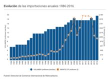 Evolución de las importaciones anuales