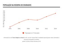 Population in Reserva Dourados