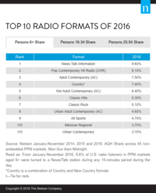 Top 10 Radio Formats of 2016